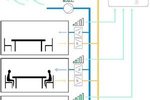 """<div class=""""Bildtitel"""">Das Prinzip der """"EVC""""-Regelungstechnik </div>Neben der eingestellten Wunschtemperatur wird über Sensoren der Lüftungsbedarf in den verschiedenen Räumen oder Zonen festgestellt und über Volumenstromregler eingestellt. Gleichzeit wird die Luftfördermenge angepasst, um keine Energie zu verschwenden. Vier Lüftungsgeräte für bis zu 25 Zonen lassen sich so bedarfsgerecht regeln.<irfontsize style=""""font-size: 4.000000pt;""""> </irfontsize>"""