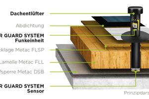 Geeignet ist das System sowohl für den Neubau als auch in der Sanierung. Bei Mehrkosten von lediglich 6 % – für einen üblichen Flachdachaufbau – sorgt es für Sicherheit rund um die Uhr.
