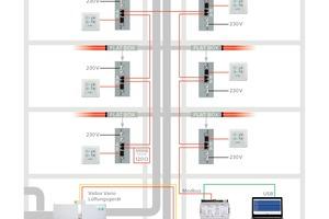 """<irspacing style=""""letter-spacing: -0.01em;"""">Die Universalregelung vereinfacht die Inbetriebnahme von Lüftungsanlagen. </irspacing>"""