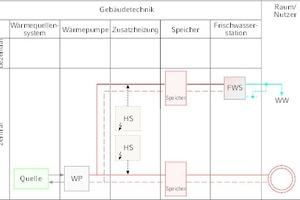 """<div class=""""Bildtitel"""">Systemschema </div>der simulierten Wärmepumpenanlage [4]"""