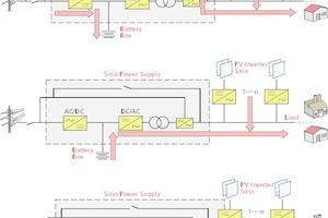 """<div class=""""Bildtitel"""">Im Hotel Eggensberger </div>ist seit April 2014 das Modell """"SPS 200"""" mit einer Nennleistung von 200 kVA und einem maximalen Ladestrom von 432 A in Betrieb. Das Aufladen der Batterie erfolgt hierbei durch die PV-Anlage sowie das mit Biogas betriebene BHKW oder über das Stromnetz. Dabei muss zwischen drei Fällen unterschieden werden: ausreichende, geringe und keine Sonnenenergie.<irfontsize style=""""font-size: 4.000000pt;""""> </irfontsize>"""