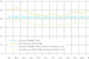"""<div class=""""Bildtitel"""">Wärmeübertragungsvermögen </div>des """"Solink""""-PVT-Kollektors zur Umgebung für monatlich gemittelte Windgeschwindigkeiten am Standort Würzburg:<strong><em>durchgezogene Linien: </em></strong>Windgeschwindigkeit nach Wetterdaten, in 10m Höhe und <strong><em>gestrichelte Linien:</em></strong> Windgeschwindigkeit umgerechnet auf Kollektorebene (Paralleldach), in Anlehnung an [5] abgeschätzt mit einem Windkorrekturfaktor von 0,5."""