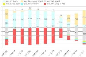 """<div class=""""Bildtitel"""">Monatliche Auswertung </div>der Stromquellen und -senken des """"Solink""""-Systems: PV-Ertrag (Wel_PV) und berechneter Netzbezug (Wel_Netzbezug), Stromverbrauch von Wärmepumpe (Wel_WP) und Elektroheizstab (Wel_Estab), Stromverbrauch für zusätzliche Pumpen und Ventile (Wel_Periph) sowie berechnete Netzeinspeisung (Wel_PV_Einsp)"""