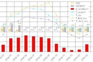 """<div class=""""Bildtitel""""><irfontsize style=""""font-size: 10.500000pt;"""">Monatliche Auswertung </irfontsize></div>der System-Arbeitszahlen ohne (SAZ) und mit Berücksichtigung des PV-Direktverbrauchs (SAZ_PVT), der Einstrahlungssumme in Kollektorebene (Q_str(40m²)), der mittleren Umgebungstemperatur* (T_Aussen*), der mittleren Kollektor-Austrittstemperatur im Solar-Betrieb (T_Koll_aus) und der mittleren Verdampfer-Austrittstemperatur im WP-Betrieb (T_Verd_aus). Ab September 2018 zusätzlich der mittlere Taupunkt der Umgebungsluft (T_tau).<irfontsize style=""""font-size: 6.500000pt;"""">* Ab September 2018 wurde die Umgebungstemperatur zusätzlich zu dem Außen-Wandfühler in Bodennähe auch auf dem Dach erfasst; für die Auswertung wurde der Minimalwert der beiden Temperaturfühler verwendet.</irfontsize>"""