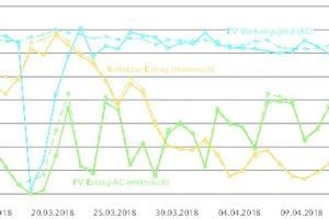 """<div class=""""Bildtitel"""">Validierung der Systemsimulation </div>anhand von Messdaten des Monitorings: gute Übereinstimmung des thermischen Kollektorertrags mit entsprechend angepassten Kenndaten (gelb). Größere Abweichungen im PV-Ertrag (blau) gibt es nur zu Zeiten mit Schneebedeckung der Kollektoren – ein geeigneter Speicher für die Schneeabrutschfunktion ist in dieser Anlage noch nicht integriert.<irfontsize style=""""font-size: 4.000000pt;""""> </irfontsize><irfontsize style=""""font-size: 4.000000pt;""""></irfontsize><irfontsize style=""""font-size: 4.000000pt;""""></irfontsize>"""