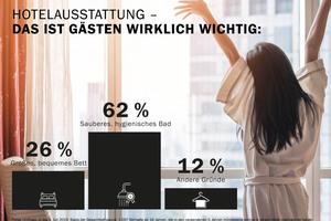 Was Gästen bei der Ausstattung eines Hotels wichtig ist, zeigt eine repräsentative forsa-Umfrage im Auftrag von Kaldewei.