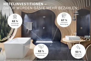62 % der Studienteilnehmer würden mehr Geld für ein Hotel bezahlen, wenn die Badezimmer modern und hochwertig ausgestattet wären.