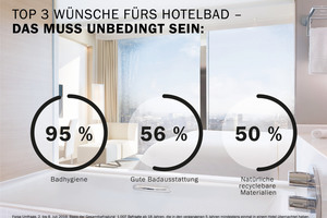 Laut Studie ist Sauberkeit ein Muss fürs Hotelbad: Nahezu alle Befragten (95 %) würden das Hotel bei einem unhygienischen Bad nicht nochmal buchen.