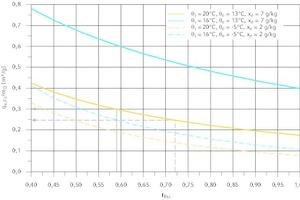 """<div class=""""Bildtitel"""">Einfluss von f<sub>Rsi</sub> </div>auf den bezogenen Volumenstrom zur Feuchteschutzlüftung bei einem Luftdruck von 1013 hPa"""
