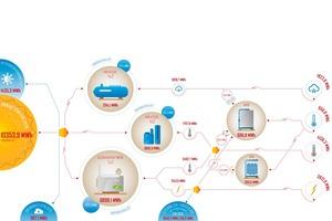 Energieflussdiagramm für das Klinikum Fürstenfeldbruck