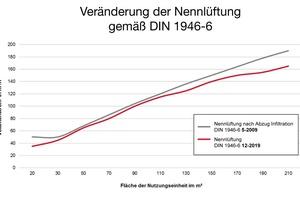 Die vielen kleineren und größeren Anpassungen der DIN 1946-6 ermöglichen eine genauere und individuellere Lüftungsauslegung.
