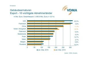 Die zehn wichtigsten Abnehmerländer für Gebäudearmaturen im Export