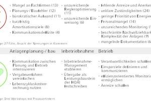 """<div class=""""Bildtitel"""">Methodischer Ansatz </div>des Forschungsprojektes ENGITO"""
