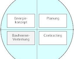 NEK Engineering 4.0 fokussiert sich auf die Beratung von Bauherren und Investoren.