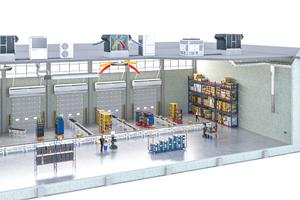 Die Systemskizze zeigt, wie sich die unterschiedlichen Bausteine aus Wärme-/Kälteerzeugern und RLT-Geräten miteinander zu einem Gesamtsystem ergänzen.
