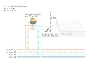 """<div class=""""Bildtitel"""">Bei einem Change-Over-System </div>werden die erforderlichen Wassermengen für Heizen und Kühlen mit einer kompakten Kombination aus einem 6-Wege-Ventil, einem stetigen Stellantrieb wie dem TA-Slider und einem Ventil mit EQM-Kennlinie wie dem """"TA-Modulator"""" automatisch angepasst.<irfontsize style=""""font-size: 4.000000pt;""""> </irfontsize>"""