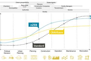 Lebenszykluskosten über 40 Jahre – vom Entwurf, über Planung, Bau und Betrieb