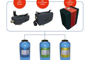 HWE-, HVE- und HVE-Plus-Kartusche sorgen für eine funktionstüchtige Heizungsanlage. Das Modul-System dient dabei als universelle Basis für die nachfüllbaren Enthärtungs- bzw. Vollentsalzungs-Kartuschen. Mit HVE-Plus ist zudem ein stabiler pH-Wert garantiert.<br />