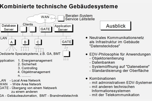 1995: Client-Server-Konfiguration kombinierter Systeme