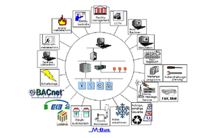 Gebäudeautomation und Systemintegration