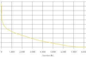 """<div class=""""Bildtitel"""">Verlauf des Erdgasbezugs </div>als Jahresdauerlinie <irfontsize style=""""font-size: 4.000000pt;""""> </irfontsize>"""