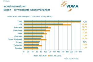 Die zehn wichtigsten Abnehmerländer für Indutriearmaturen im Export