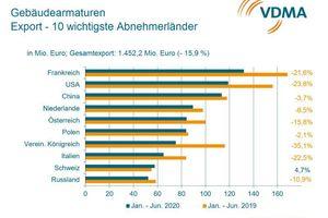 Die zehn wichtigsten Exportländer für Gebäudearmaturen im 1. Halbjahr 2020