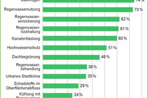 Umfrageergebnisse aus der Marktbefragung zu den zentralen Themen der Regenbewirtschaftung