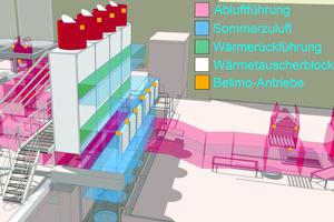 Prozessluftwärmerückgewinnung in einer Lebensmittelmühle mit Befeuchtungskühlung