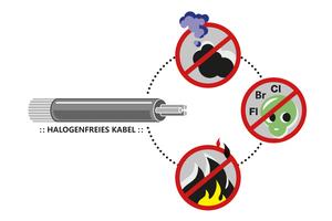 Magnetkontakte mit halogenfreien Kabeln sind schwer entflammbar, entwickeln im Brandfall wenig Rauch und so gut wie keine toxischen Gase.