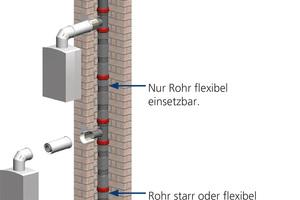 """Das Flexrohr-Bajonett-System mit dem Kunststoff-Abgassystem """"PolyClassic"""" in den Nennweiten 80 und 110&nbsp;mm<br />"""