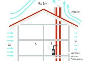 Der Betrieb von Feuerstätten wird von Faktoren wie wechselnden Witterungseinflüssen auf den Schornsteinzug (1), Nutzerverhalten (2) sowie Brennstoffqualität (3) beeinträchtigt.