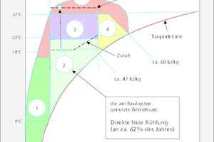 """<div class=""""Bildtitel"""">Farbliche Hervorhebung </div>der fünf Standard-Betriebsarten im vereinfachten h-x-Diagramm (siehe Teil 1 des Beitrags)"""