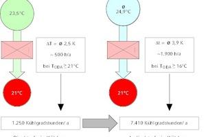 """<div class=""""Bildtitel"""">Vergleich direkte zu indirekte freie Kühlung</div>bei gleicher maximaler Zulufttemperatur ≤ 22 °C (SUP). Bei einer direkten freien Kühlung in einem Kühlgerät muss der Kältemaschinenbetrieb erst bei höheren Außentemperaturen einsetzen als bei der indirekten freien Kühlung und wird seltener benötigt."""