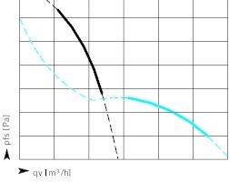 """<div class=""""Bildtitel"""">Unterschiede </div>in den Kennliniencharakteristiken von Radial- und Axialventilator"""