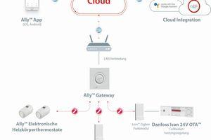 """Beim """"Ally""""-System wird eine softwarebasierte Cloud-Zentralregelung hardwareseitig durch Gateways, Thermostate und Repeater ergänzt. Bei Fußbodenheizungen wird """"Ally"""" mit """"Icon""""-Reglern kombiniert.<br />"""
