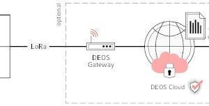 """<div class=""""Bildtitel"""">Über ein LoRaWAN-Gateway </div>gelangen die gesammelten Sensordaten DSGVO-konform in die Deos-Cloud."""