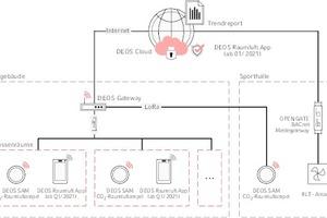 """<div class=""""Bildtitel"""">In Gebäuden mit RLT-Anlagen, </div>kann Deos-SAM und dessen CO<sub>2</sub>-Alarmierung den Regelprozess der Belüftung effektiv ergänzen."""