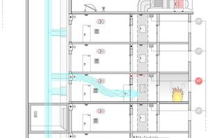 """<div class=""""Bildtitel"""">Schematische Darstellung </div>einer Rauchschutz-Druckanlage im Feuerwehraufzug; hier dargestellt mit Zuluftschacht im Feuerwehraufzug<irfontsize style=""""font-size: 4.000000pt;""""> </irfontsize>"""