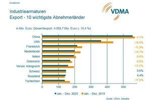 Entwicklung des Marktes für Industriearmaturen 2020