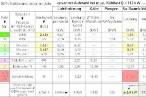 """<div class=""""Bildtitel"""">Tabelle 3 </div>Bei Lastreduktion reduzierter Jahresstrombedarf"""