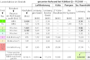 """<div class=""""Bildtitel"""">Tabelle 2 </div>Jahresstrombedarf für zwei redundante Klimakompaktgeräte bei ständiger max. Kühllast<irfontsize style=""""font-size: 4.000000pt;""""> </irfontsize>"""