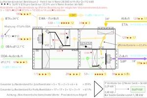 """<div class=""""Bildtitel"""">Luftwiderstände und Antriebsleistungen </div>im Klimakompaktgerät bei Betriebsart 2 – Feld 3<irfontsize style=""""font-size: 4.000000pt;""""> </irfontsize>"""