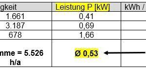 Tabelle 1<br />Für die Behandlungsfelder 2 bis 4 ergibt sich bei ständig anstehender maximaler Kühllast von 112 kW ein Jahresstrombedarf von 2914 kWh.<br />