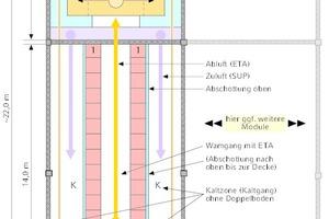 """<div class=""""Bildtitel"""">IT-Modul mit max. 112 kW Verlustwärme</div>"""
