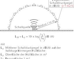 """<div class=""""Bildtitel"""">Schall </div>Punktförmige Schallquelle, Schallleistungspegel"""