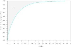 """<div class=""""Bildtitel"""">Auf den stationären Endwert <irfontsize style=""""font-size: 7.500000pt;""""><strong></strong></irfontsize></div>normierte Übergangsfunktion zur numerischen Berechnung der Summenzeitkonstante t<sub>S</sub>"""