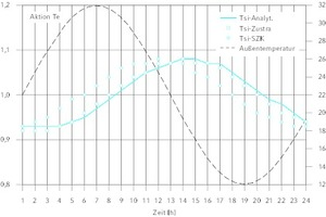 "<div class=""Bildtitel"">Sinusverlauf von T<sub>e</sub> für AW03 bei T<sub>i</sub> = 0 °C. </div>Maximaler Fehler 0,05 K."
