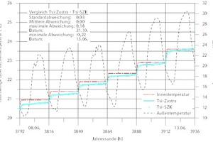"""<div class=""""Bildtitel"""">Raumseitige Oberflächentemperatur für AW08 </div>bei variabler T<sub>i</sub> und T<sub>e</sub> aus TRY 04_Sommer (Potsdam)"""