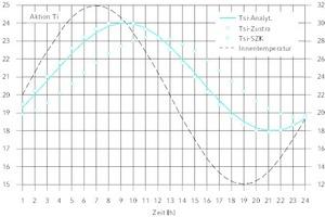 """<div class=""""Bildtitel"""">Sinusverlauf von T<sub>i</sub> für AW03 bei T<sub>e</sub> = 0 °C, </div>Maximaler Fehler 1,71 K.<irfontsize style=""""font-size: 4.000000pt;""""> </irfontsize>"""